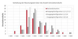 Darstellung der Räumungszeit - Verteilung über die Anzahl Simulationsläufe