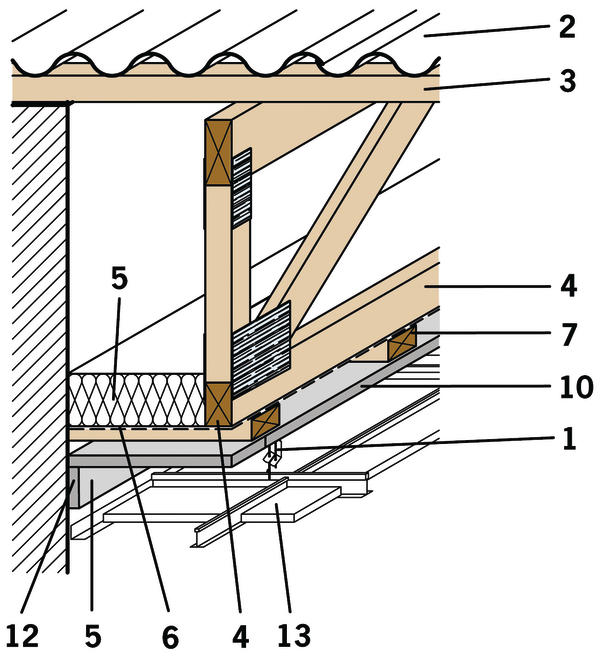 Querschnitt durch die Dachkonstruktion: 1. Abhänger 2. Faserzement-Wellplatte bzw. Ziegel 3. Pfette 4. Holz-Nagelplattenbinder 5. Mineralwolle-Dämmschicht 6. Polyäthylenfolie bzw. alukaschierte MineralwolleDämmung 10. Minowa-Platte 12. Minowa-Brandschutzplatte 13. Owa Deckensystem. Bild:OWA