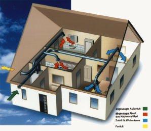 l ftungsanlagen zentral oder dezentral mit oder ohne. Black Bedroom Furniture Sets. Home Design Ideas