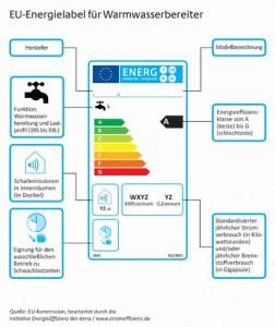Neues EU-Energielabel für Warmwasserbereiter