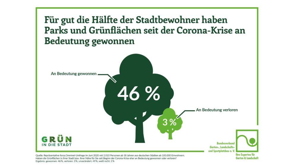 Ergebnisse forsa-Umfrage zu Bedeutung von Grünflächen in der Stadt