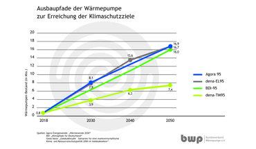 Ohne deutlich mehr Wärmepumpen ist die Energiewende nicht zu schaffen - zu diesem Ergebnis kommt eine Studie der Deutschen Energieagentur (dena).