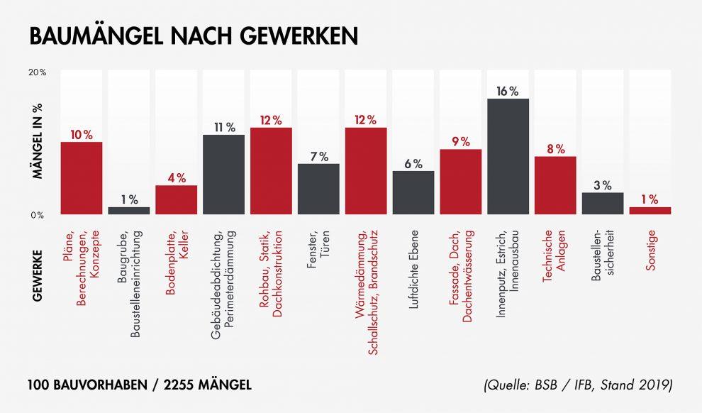 Eine aktuelle Studie im Auftrag des Bauherren-Schutzbund e.V. zeigt: Bei 100 Neubau-Ein- und Zweifamilienhäuser wurden im Durchschnitt 29 Mängel entdeckt.