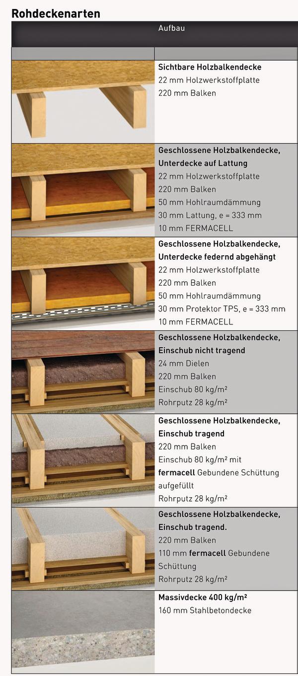 schallschutz anforderungen im bodenbereich stille auf. Black Bedroom Furniture Sets. Home Design Ideas