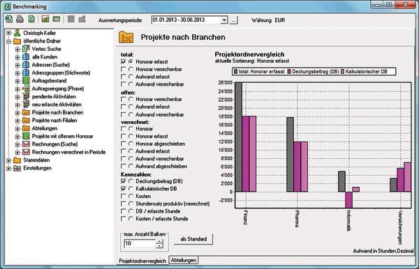 Benchmarking - Projekte nach Branchen.