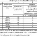 Tabelle zu den Anforderungen an die Luftschalldämmung von Außenbauteilen.