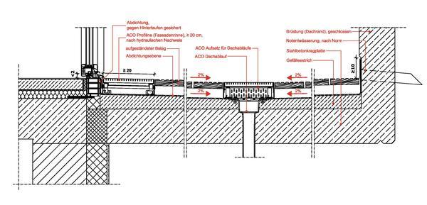 Entwässerung Terrasse Rinne : wasserableitung von gebauten horizontalfl chen barriere und wasserfrei ~ Michelbontemps.com Haus und Dekorationen