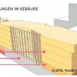 Entwurf für die Nutzungsverteilung im Gebäude (realisiert ohne Pflegeschule).