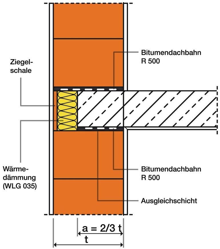 Konstruktive Ausbildung des Details Außenwand-Decken-Knoten. Grafik: Dr. Thomas Kranzler/Arge Mauerziegel. Bearbeitung: Tobias Dombrowski