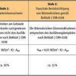 Nachweis von Wärmebrücken gemäß EnEV.