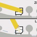 1 m über dem Erdboden kann das Haus auch die Energie der Wintersonne nutzen. (Zima = Winter, Leto = Sommer). Zeichnung: Oximoron