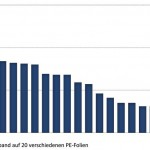 Unterschiedliche Haftung von Klebeband auf 20 verschiedenen PE-Folien.