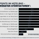 Statistik zu den größten Störfaktoren in Hotelbädern