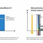 Vergleich von Kosten und Energieverlust zwischen eingepackter Lösung und thermischer Trennung:Die Isokorb-Investition amortisiert sich in wenigen Jahren. Bild:Schöck