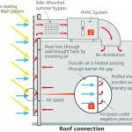 Schaubild zur Funktionsweise des SolarWall-Systems, das zur Erwärmung von Lüftungsluft und zur Rückgewinnung von Wärmeverlust über die Außenwände genutzt werden kann. Bild: ArcelorMittal