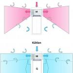 Darstellung von Luftströmen eines Heiz- und Kühlsystems. Bild: LTG