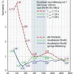 Der Vergleich zeigt deutlich die Verbesserung der Nachhallzeiten um mehr als zwei Sekunden. Bild: Fibrolith Dämmstoffe