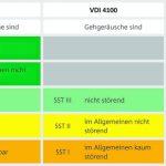 Anforderungen an den Trittschallschutz von Treppen in Mehrfamilienhäusern. Bilder: Schöck Bauteile GmbH