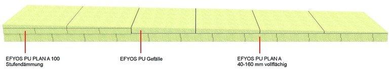 Schaubild zum Einsatz unterschiedlicher Efyos Dämmstoffe. Bild: Soprema