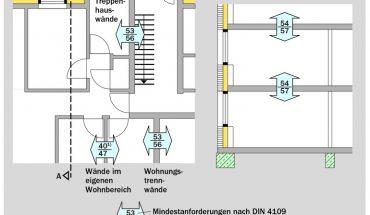 Neue DIN 4109: Empfehlungen der Kalksandstein-Industrie.