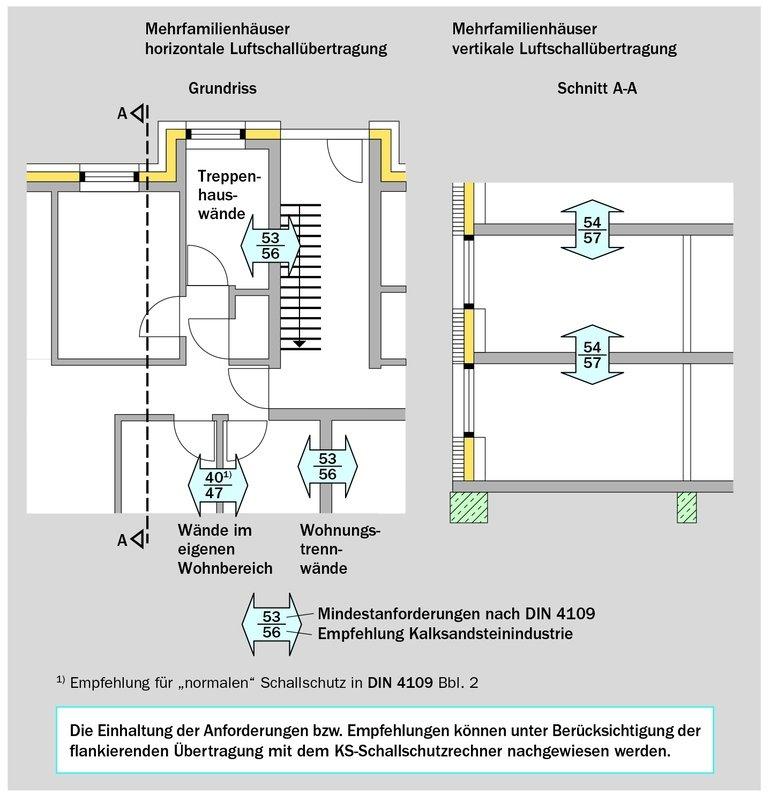 Neue DIN 4109: Schallschutz-Empfehlungen der Kalksandstein-Industrie. Bilder: BVKSI / KS-Original