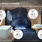 Übersichtsbild zu einer Umfrage über den sinnvollen Einsatz von Investitionen im Hotelgewerbe