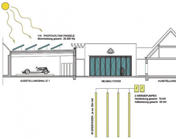 Umgestaltung Alter Produktionshallen Zum Fahrzeug Museum