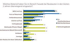 Eine Umfrage unter Architekten zu Materialpräferenzen bei Neubau- und Modernisierungsfassaden hat ergeben: Ohne Fassadenputz geht (fast) gar nichts. Bild: Heinze Marktforschung