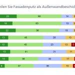 Architektenumfrage. Bild: Heinze Marktforschung