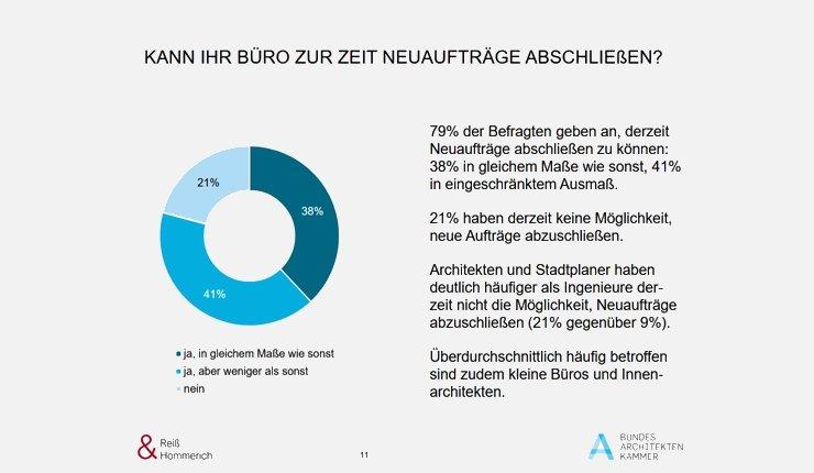 Ergebnis der Umfrage der Bundesarchitektenkammer zur Corona-Krise