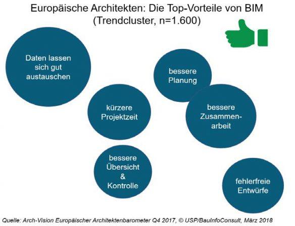 Trendcluster BIM: Europaweit wurden 1600 Architekten zum Thema BIM befragt. Grafik: BauinfoConsult