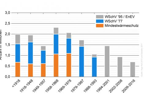 Verteilung der Dächer nach Baualtersklasse und energetischem Zustand der Dachflächen für Gebäude mit einer bzw. zwei Wohnungen. Quelle: Statistisches Bundesamt. Grafik: Bundesverband Ziegel / FIW München