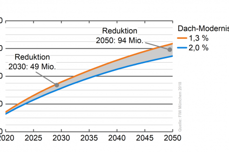 Vergleich der kumulierten CO2-Emissionen aufgrund von Wärmeverlusten durch das Dach bei einer Sanierungsrate von 2,0 Prozent gegenüber 1,3 Prozent bis zum Jahr 2050. Die höhere Sanierungsrate bewirkt eine Reduktion um etwa 49 Millionen Tonnen CO2-eq Millionen bis 2030 und etwa 94 Millionen Tonnen CO2-eq bis 2050. Grafik: Bundesverband Ziegel / FIW München