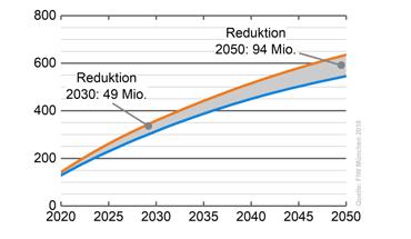 Dachsanierung: Um die Klimaschutzziele im Gebäudebereich zu erreichen, fordert der Bundesverband Ziegel eine Anhebung der Sanierungsquote auf 2 %. Grafik: Bundesverband Ziegel / FIW München