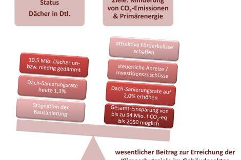 Maßnahmen für eine deutliche Verringerung der CO2-Emissionen und des Pri-märenergiebedarfs bei Nutzung des vorhandenen Potenzials im Bereich der Dachsanierung. Grafik: Bundesverband Ziegel