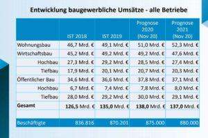 Entwicklung der Umsätze im Baugewerbe