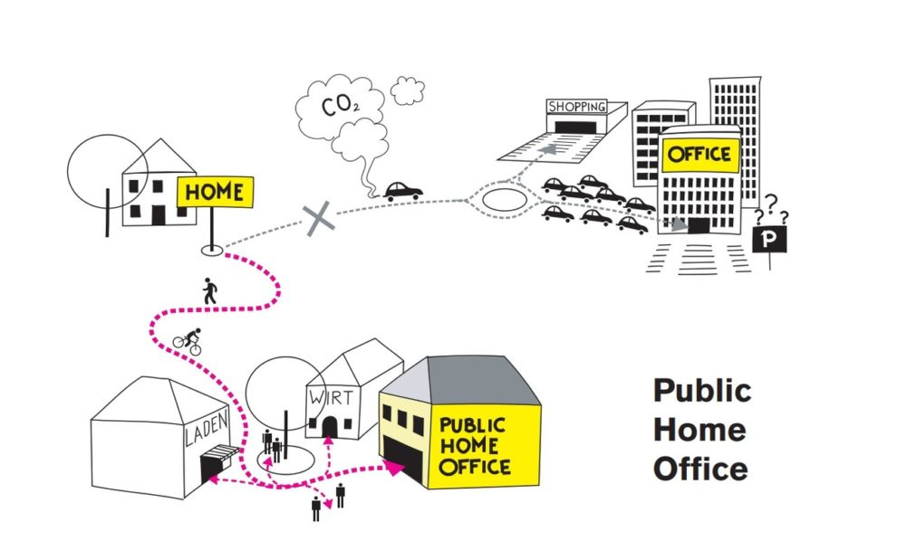 Grafik zu Public Home Office im Co-Working-Space. Bild: nonconform