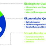Kriterien DGNB System für Gebäude im Betrieb. Bild: DGNB