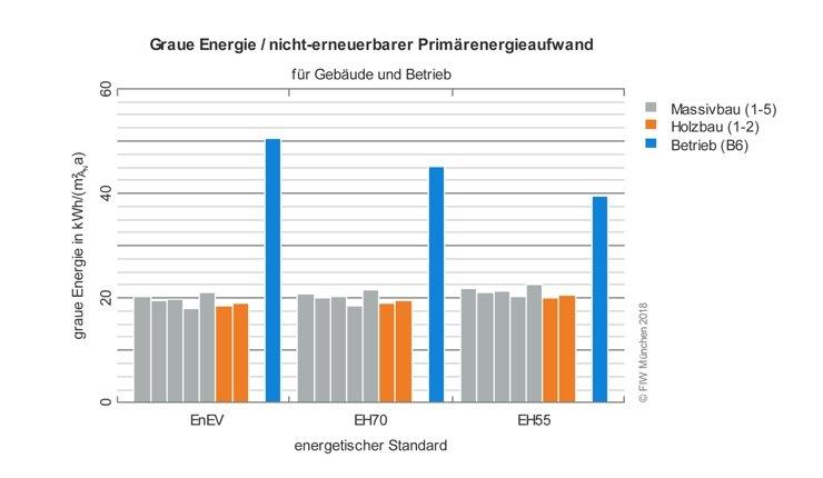 Die Studie des FIW anhand eines Einfamilien-Typengebäudes zeigt: Über einen Lebenszyklus von 50 Jahren gibt es bezüglich Grauer Energie mit den aktuell verfügbaren Daten keine signifikanten Unterschiede zwischen Holz- und Mauerwerkskonstruktionen. Dagegen spielt der Primärenergiebedarf für den Betrieb der jeweiligen Energieeffizienz-Häuser nach wie vor die entscheidende Rolle in der Energiebilanz. Bild: FIW München