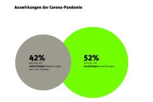 Umfrageergebnis zu Auswirkungen der Corona-Pandemie. Grafik: Drees & Sommer