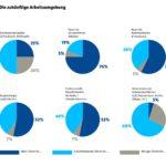 Umfrageergebnis zur zukünftigen Arbeitsumgebung. Grafik: Drees & Sommer