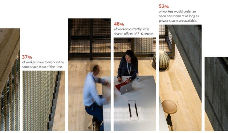 Neue Studie zu Arbeitsplatz-Gestaltung: In Deutschland arbeiten 13 Millionen Mitarbeiter in Büros, die sie bei ihrer Arbeit nicht optimal unterstützen.