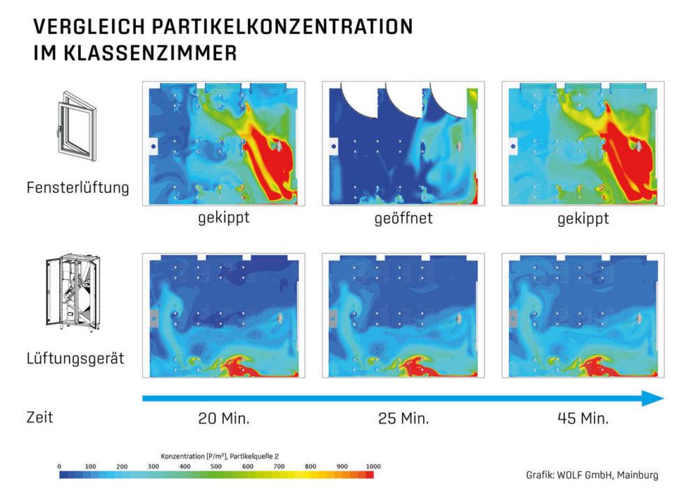 Entwicklung der Partikelkonzentration einer infizierten Person während einer Unterrichtsstunde. Einfluss Lüftungsgerät im Vergleich zur Fensterlüftung.