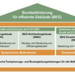 Bundesförderung für effiziente Gebäude (BEG) in der Übersicht.