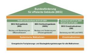 Bundesförderung für effiziente Gebäude (BEG) in der Übersicht