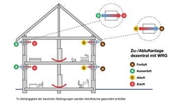 Wohnraumlüftung: Zwei wissenschaftliche Studien belegen, dass dezentrale Pendellüftungssysteme eine sehr gute Mischlüftung (Verdünnungslüftung) erreichen. Bild: IGDWL