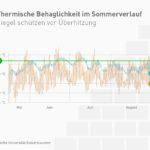 Die hohe thermische Speichermasse moderner Mauerziegel puffert die Wärme im Sommer. Als Konsequenz bleibt es in den Räumen angenehm kühl. Grafik: TU Kaiserslautern