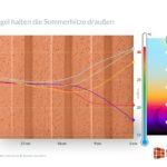 Die hohe Speicherfähigkeit des Ziegels sorgt dafür, dass die Wärme im Mauerwerk verbleibt. Auch bei sehr starker Sonneneinstrahlung bleiben die Innenraumtemperaturen angenehm. Grafik: TU Kaiserslautern