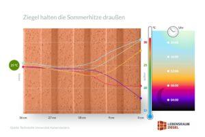 Die hohe Wärmespeicherfähigkeit von monolithischem Ziegelmauerwerk verringert die sommerliche Überhitzung von Gebäuden und erhöht deren thermischen Komfort. Grafik: TU Kaiserslautern