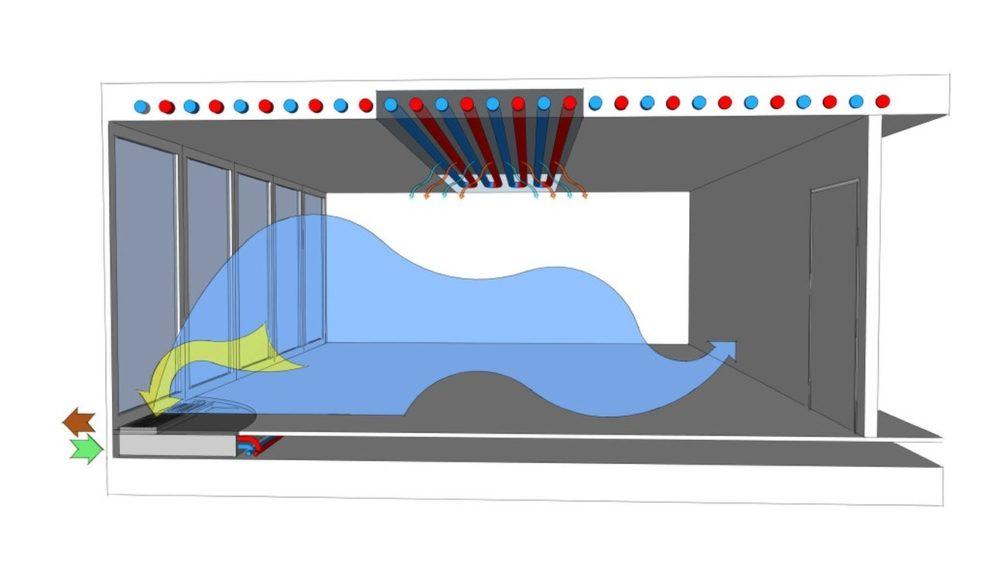 Raumdurchdringung dezentrale Lüftungsgeräte von LTG. Bild: LTG